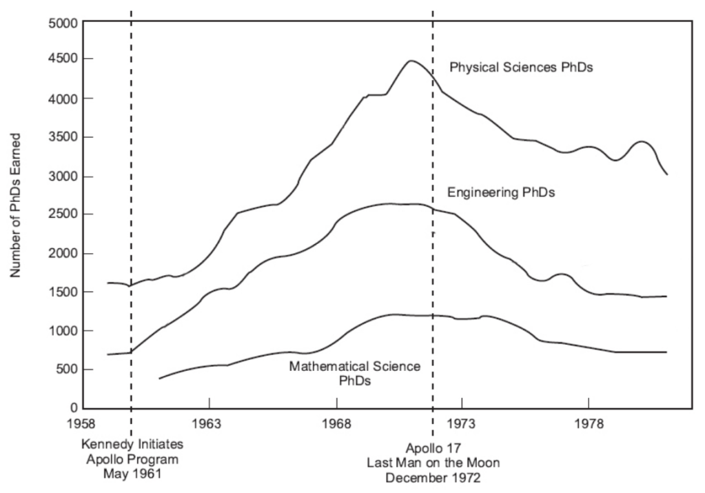 A NASA study found that the amount of investment in the Apollo program corresponded to the number of STEM degrees, suggesting it had a large influence on US education.